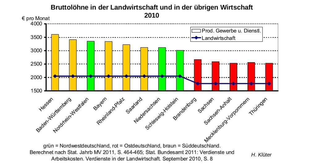 Bruttolöhne in der Landwirtschaft und in der übrigen Wirtschaft 2010